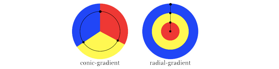 conic gradient