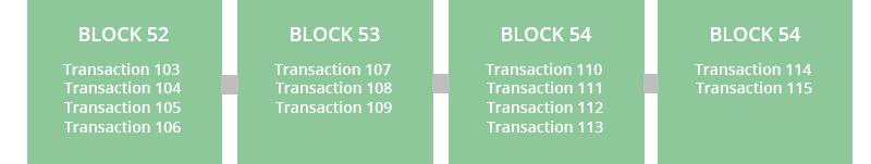 structure de la blockchain